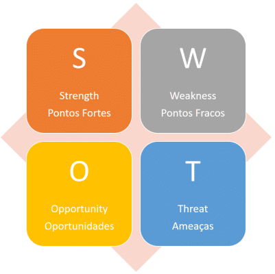 Workshop_SWOT